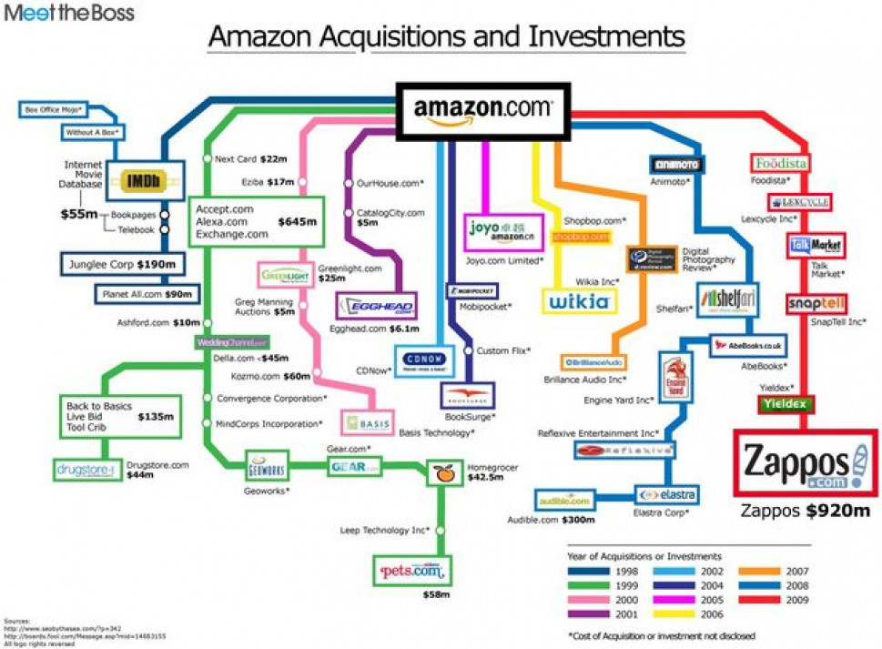 Amazon.com Investments and Acquisitions Infographic