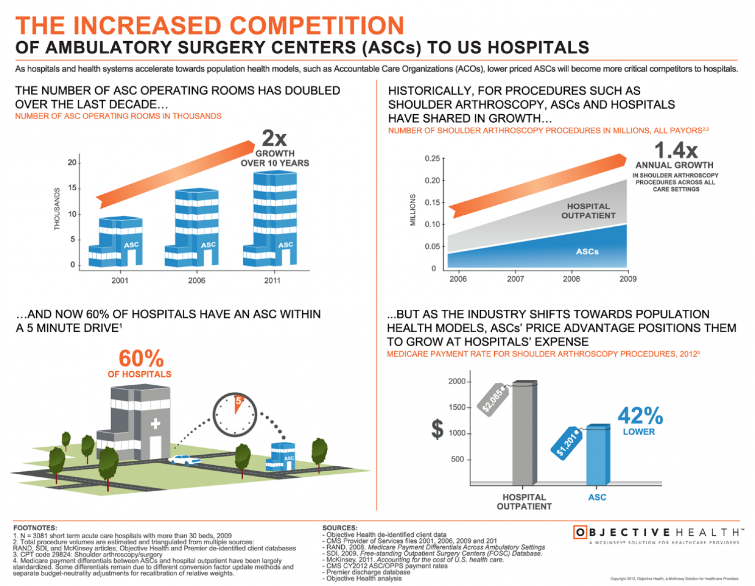 Ambulatory Surgery Centers (ASCs) Pose Competitive Threat to Hospitals Infographic