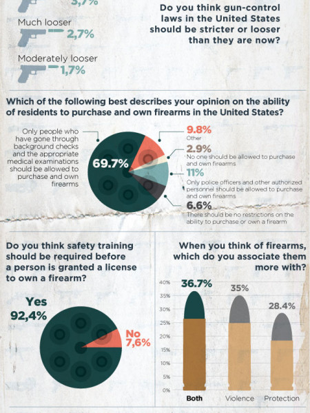 America & Firearms: Split over Ownership or United Over Safety? Infographic
