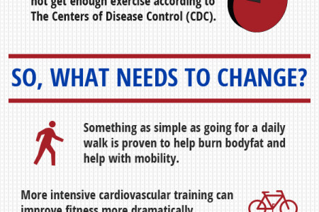 America is Unfit - Something Needs to Change Infographic