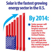 America Loves Solar Power (Infographic) Infographic
