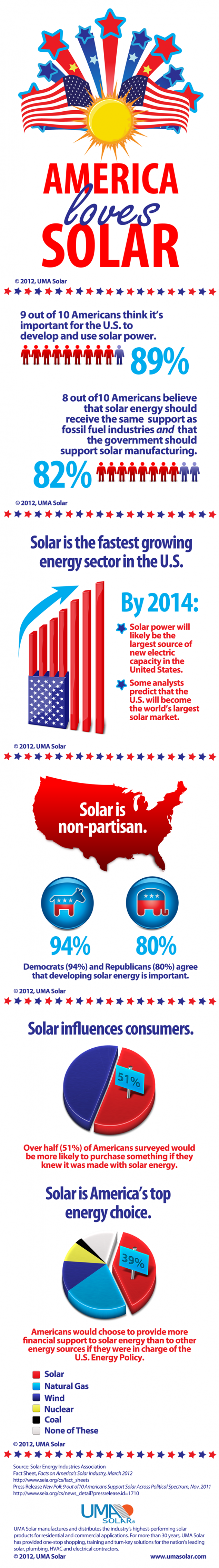 America Loves Solar Power (Infographic)