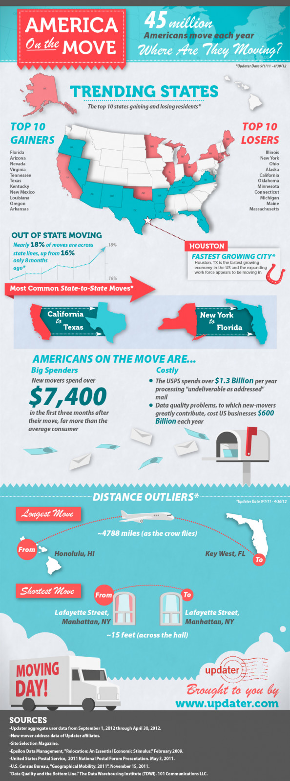 America on the Move Infographic