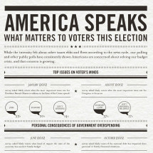 America Speaks: What Matters to Voters this Election Infographic