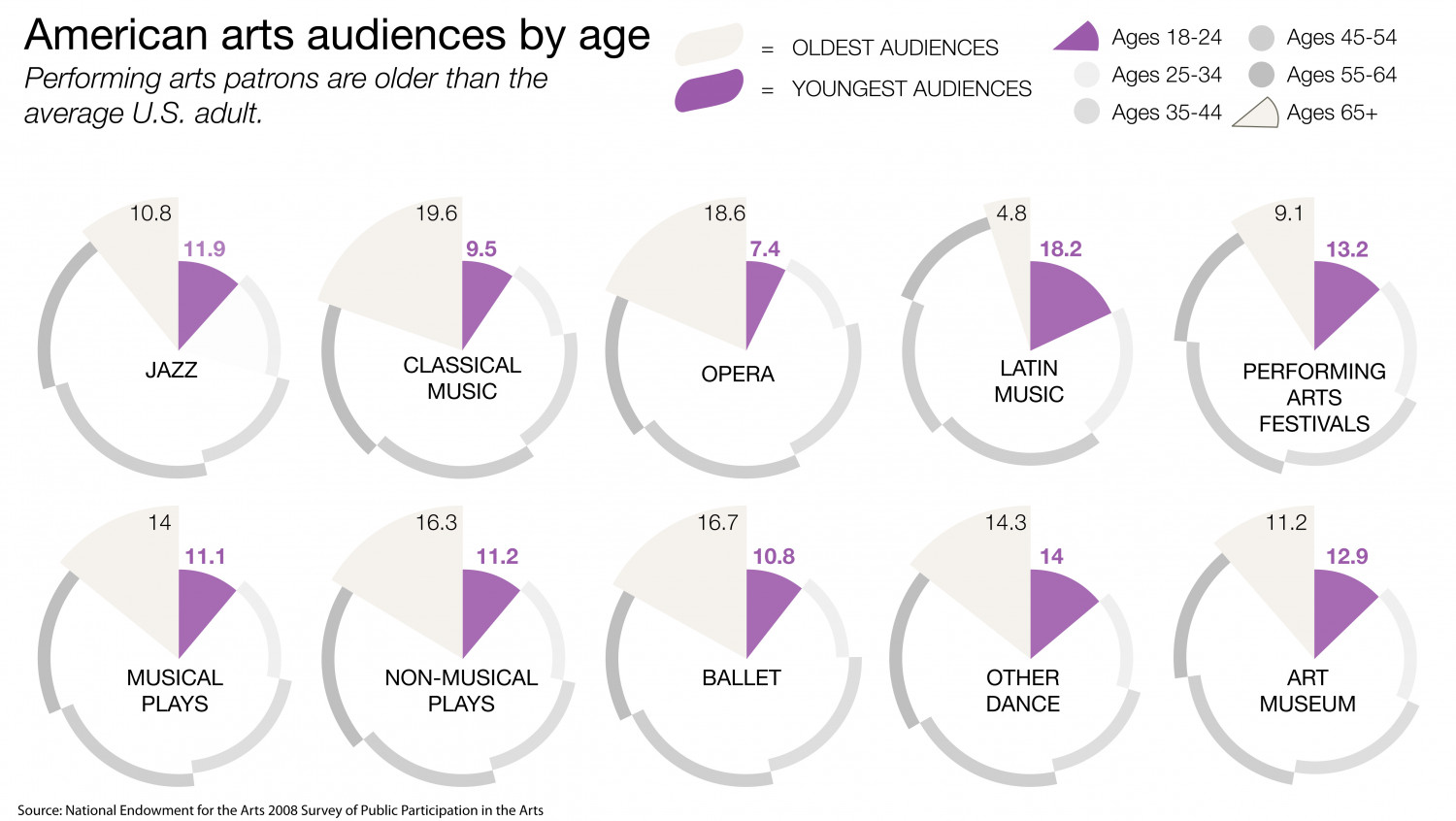 American Arts Audiences by Age Infographic