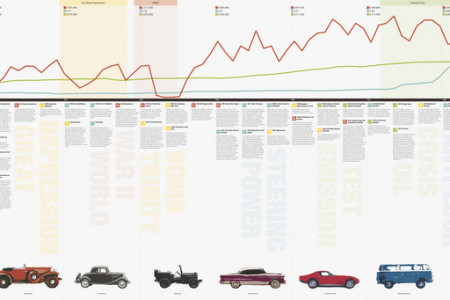 American Automotive Industry Timeline Infographic