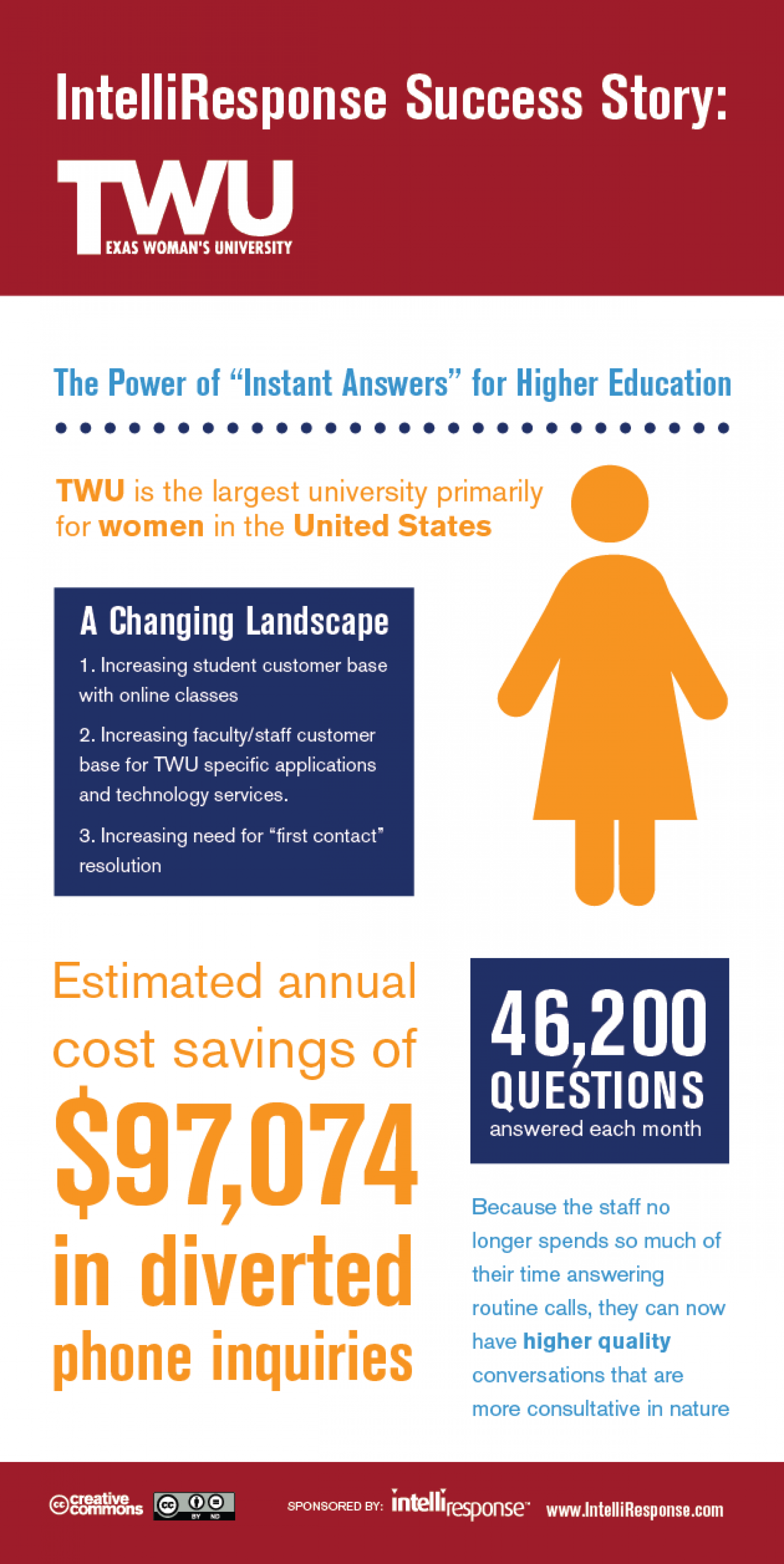 American College Save $100K A Year With Virtual Agents Infographic