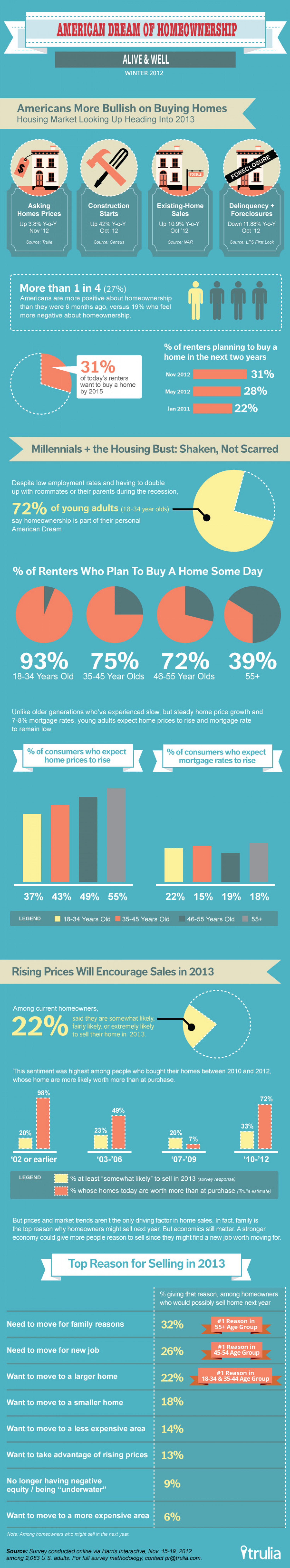 American Dream of Homeownership Infographic