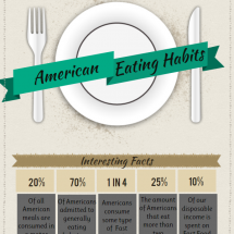 American Eating Habits Infographic