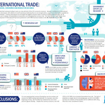 American Express International Trade Condifence Infographic
