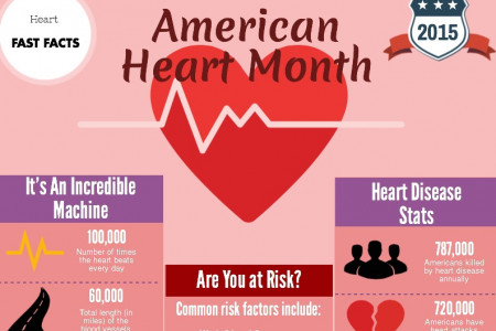 American Heart Month 2015 Infographic