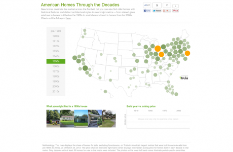 American Homes Through the Decades
