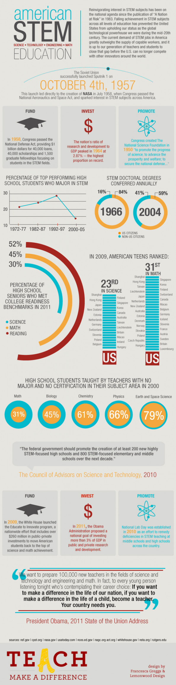 American Stem Education Infographic