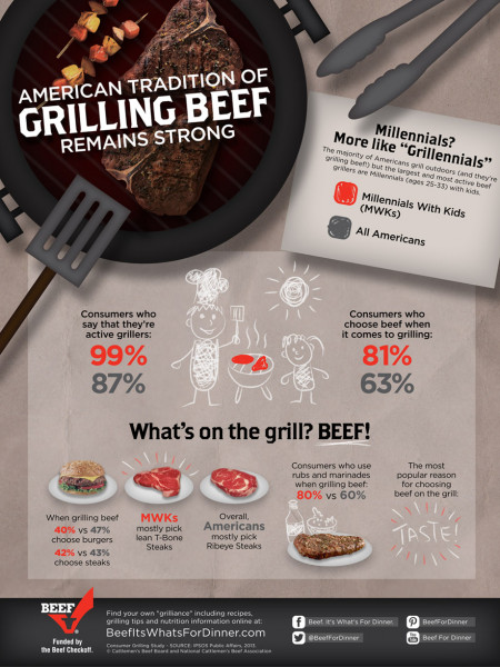 American Tradition Of Grilling Beef Remains Strong Infographic