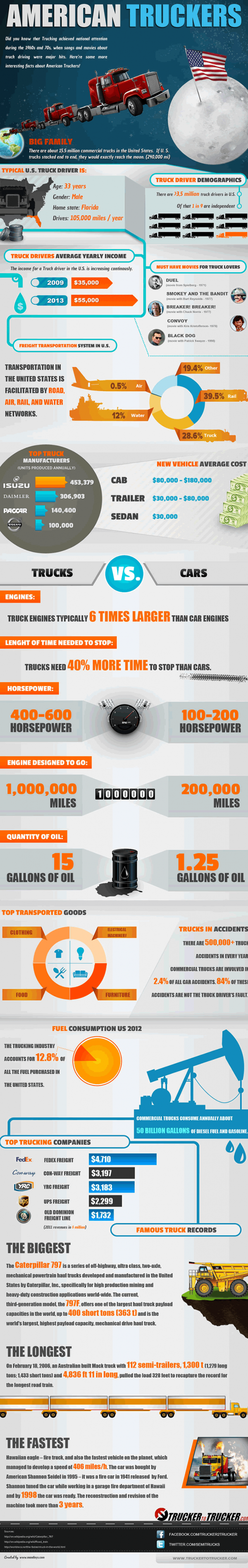 American Truckers - Crazy Facts You Should Know