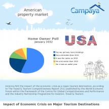 American Vacation Property Owners Infographic