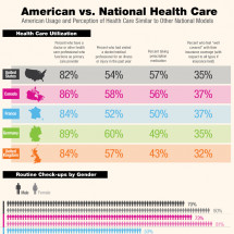 American vs. National Health Care  Infographic