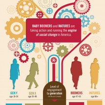 Americans are Engaged in Social Change Infographic