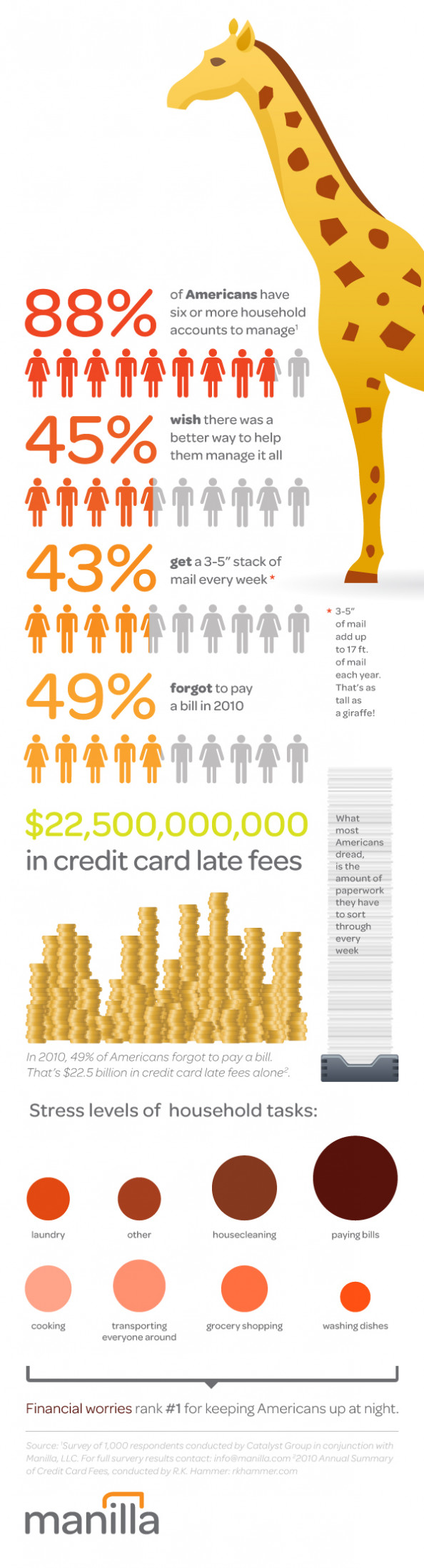 Americans are Overwhelmed by the Stress of Managing their Accounts Infographic