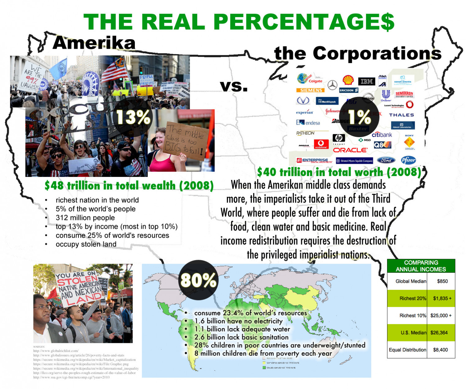 Americans are the Top 13 Percent Infographic