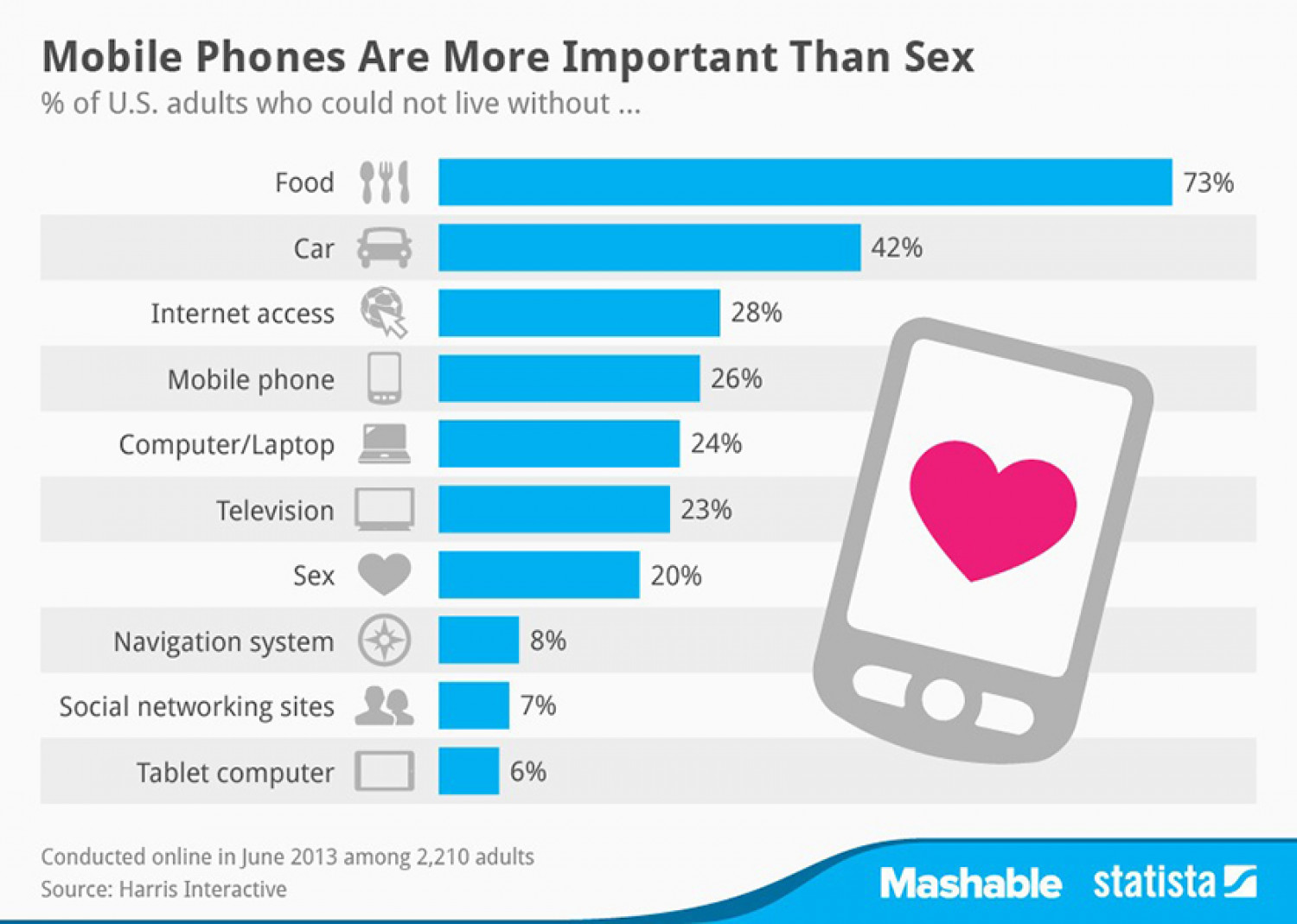 Americans Prefer Smartphones Over Sex Infographic