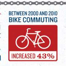 Americans Support Federal Funding for Sidewalks and Bikeways Infographic