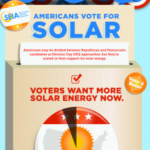 Americans Vote for Solar Infographic