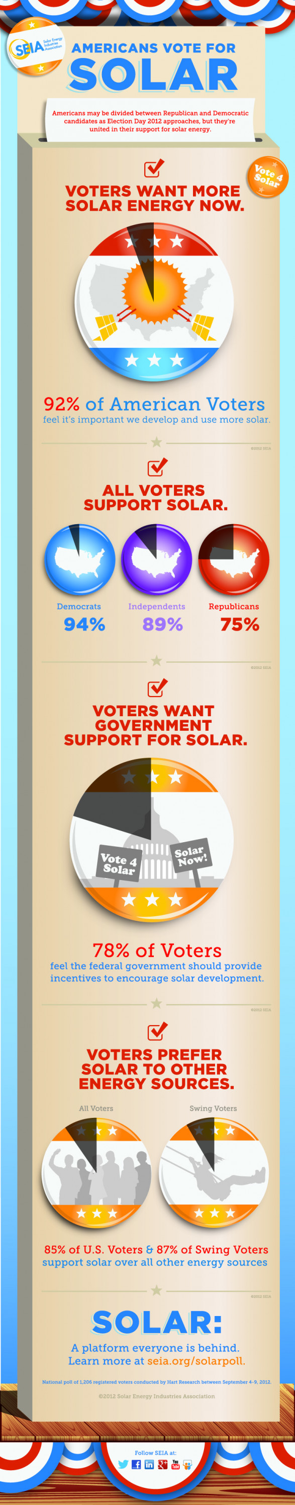 americans vote for solar 506a6a17b52e5 w587 90% of U.S Voters Want More Solar