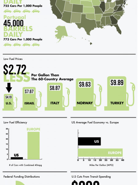 America's Addiction to Oil Infographic