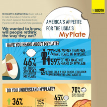 America's Appetie for the USDA's MyPlate Infographic