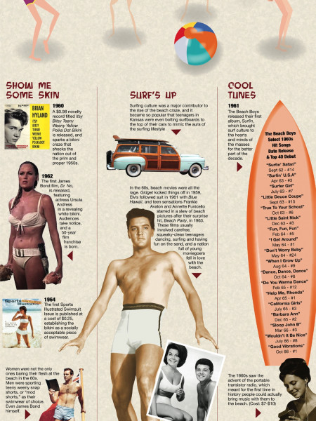 America's Beach Love Affair Infographic