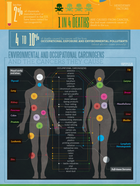 America's Cancer Clusters Infographic