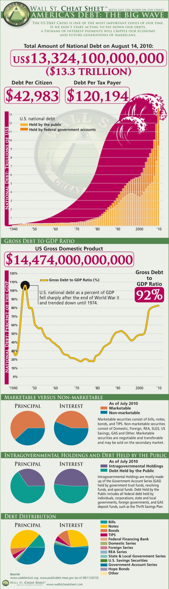 America's Debt: The BIG Wave [Infographic] Infographic