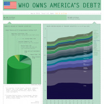 America's Debt Infographic