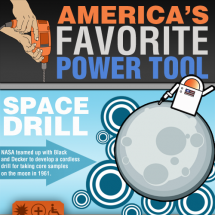 AMERICAS FAVORITE POWER TOOL Infographic