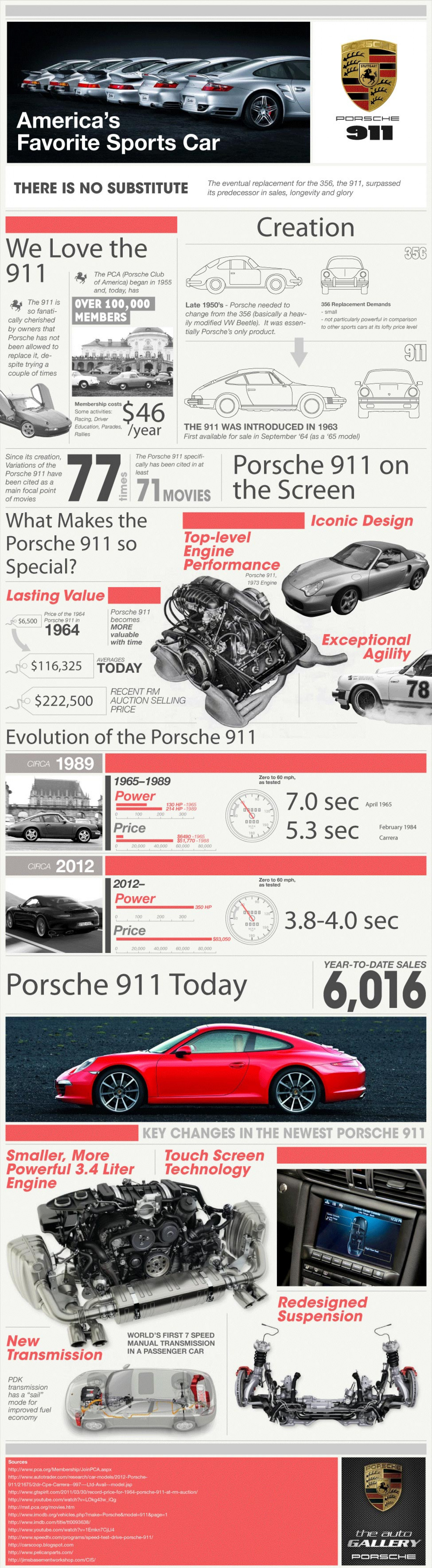 America's Favorite Sports Car: Porsche 911 Infographic