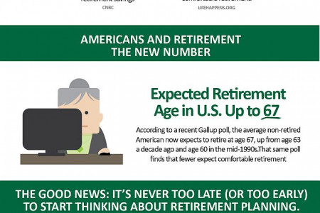 America's Frightening Retirement Facts  Infographic