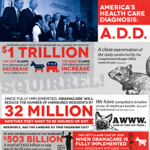 America's Health Care Diagnosis: ADD Infographic
