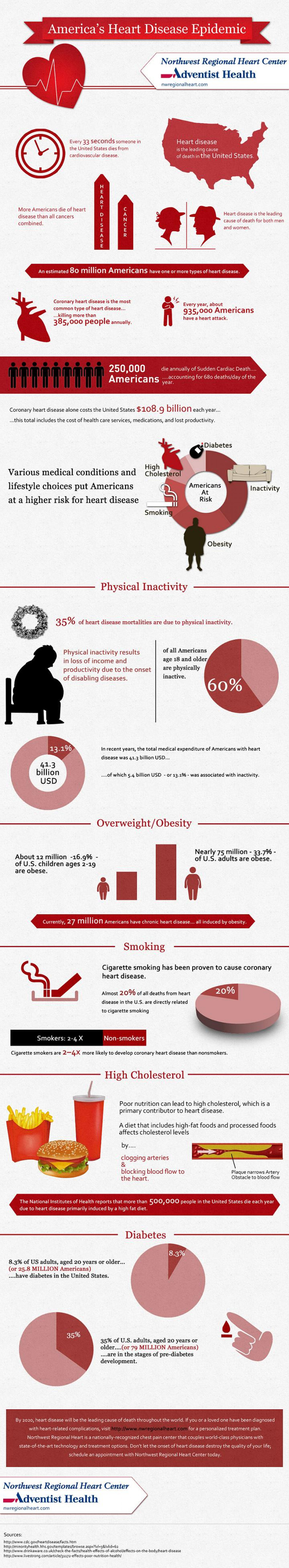America's Heart Disease Epidemic Infographic