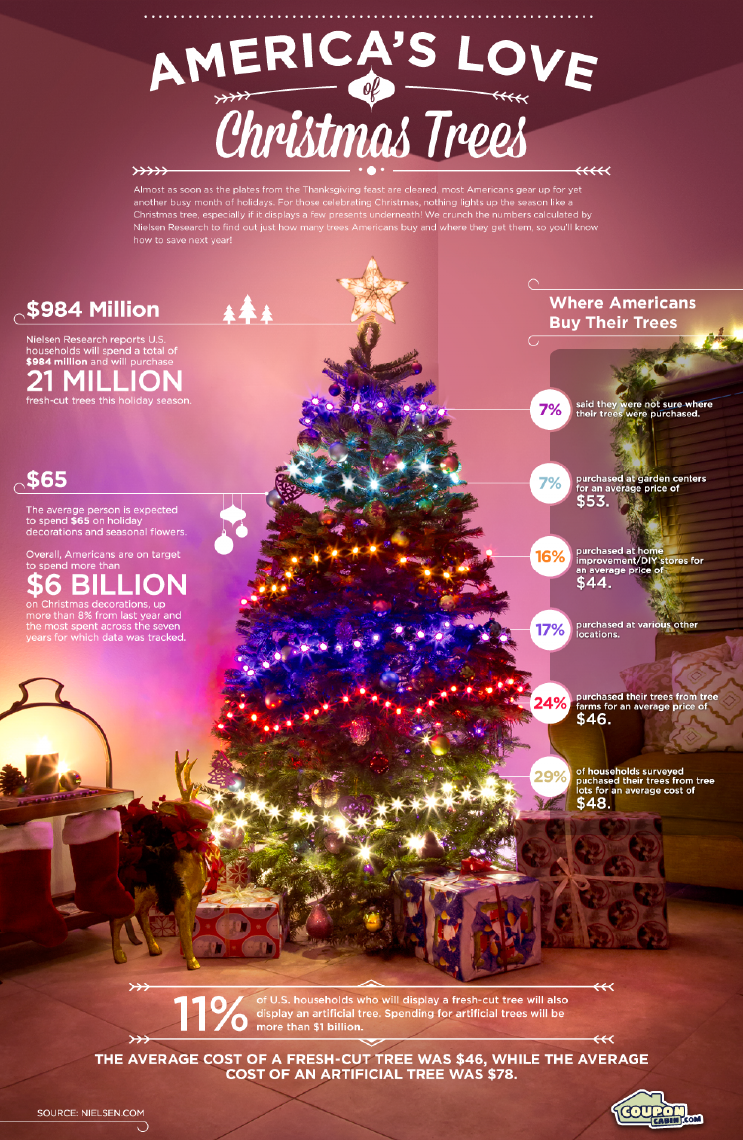 America's Love of Christmas Trees Infographic