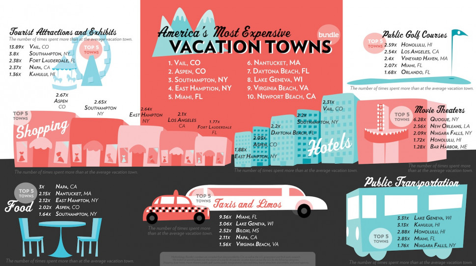 America&#039;s Most Expensive Vacation Towns Infographic