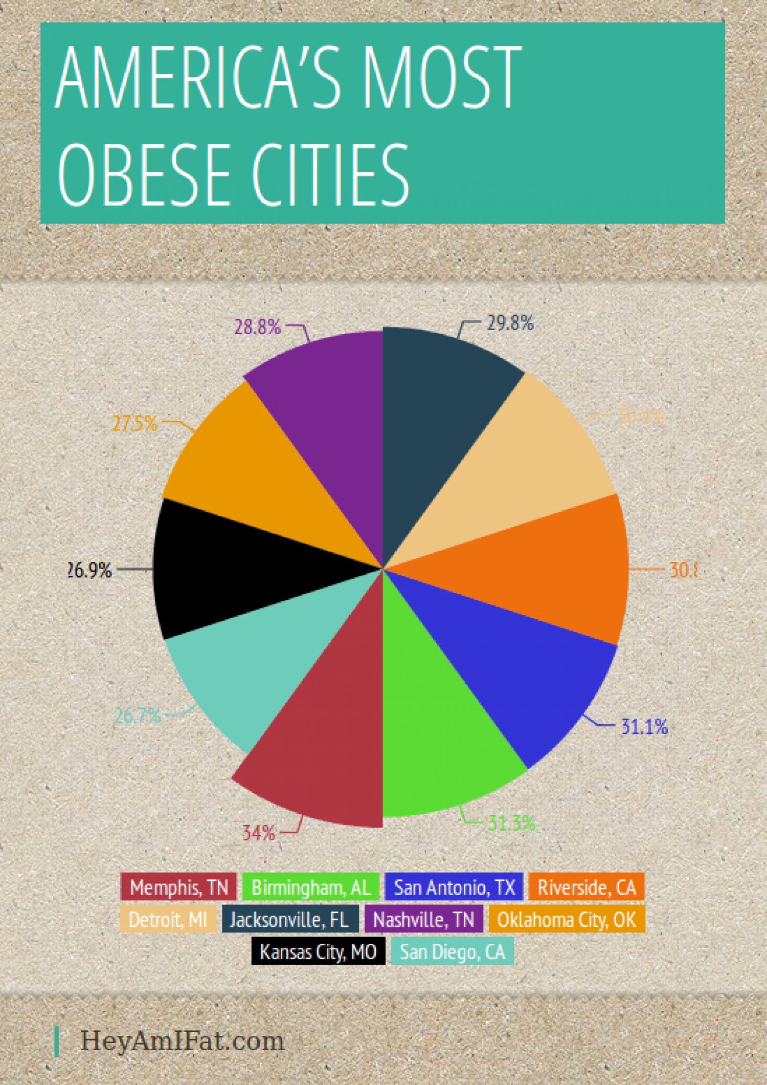 Americas Most Obese Cities Infographic