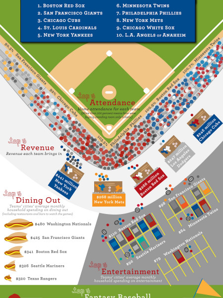America's most obsessed baseball fans Infographic
