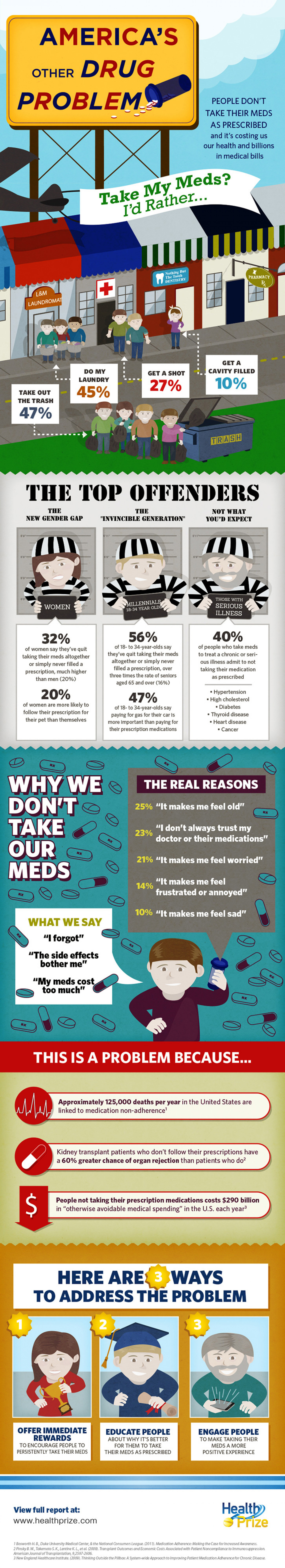 Other Drug Problem In America Infographic