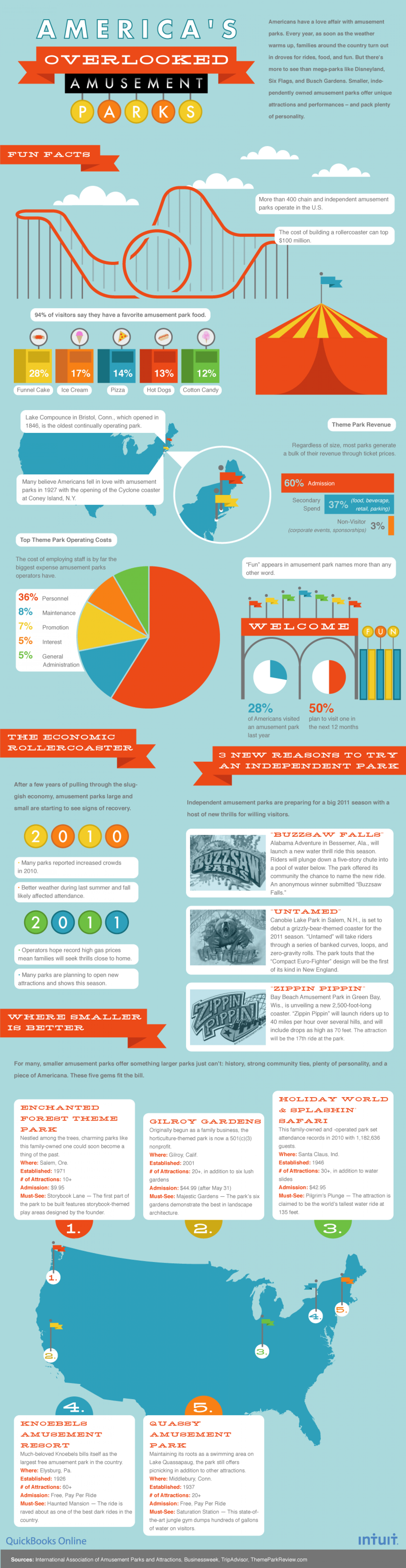 America's Overlooked Amusement Parks Infographic