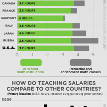 America's Report Card on Education  Infographic