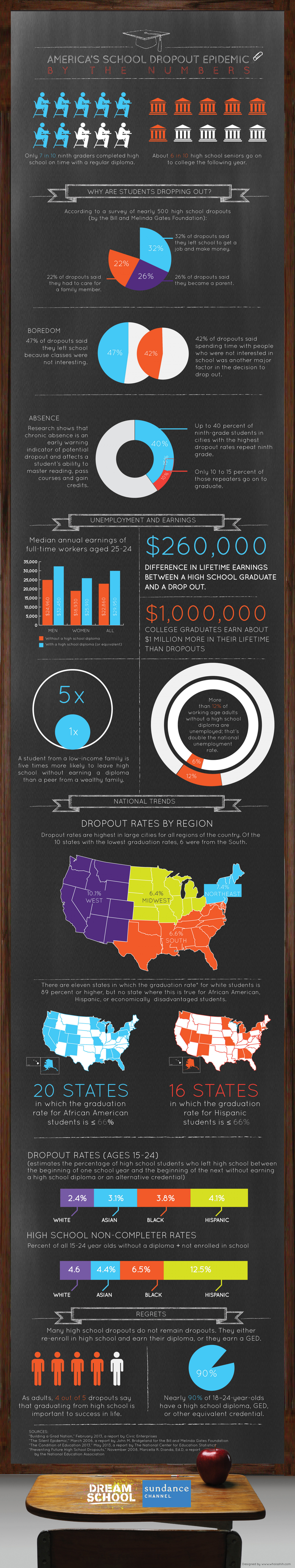 America's School Dropout Epidemic By the Numbers Infographic