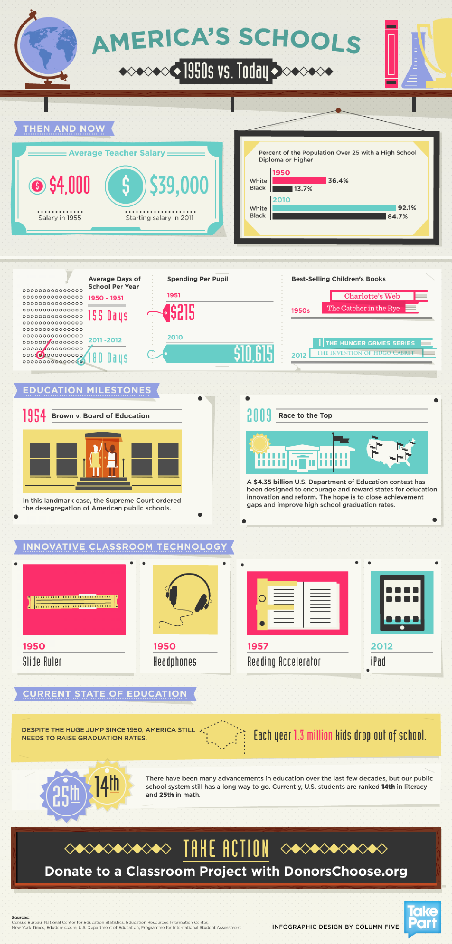 America's Schools: 1950s vs. Today Infographic