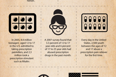 America's Teenage Battle with Prescription Drug Abuse Infographic