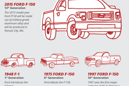 America's Truck: The Ford F-150 Infographic